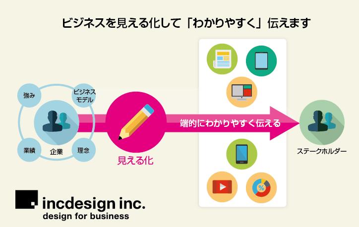 【モニター募集】ビジネスチャート図デザイン