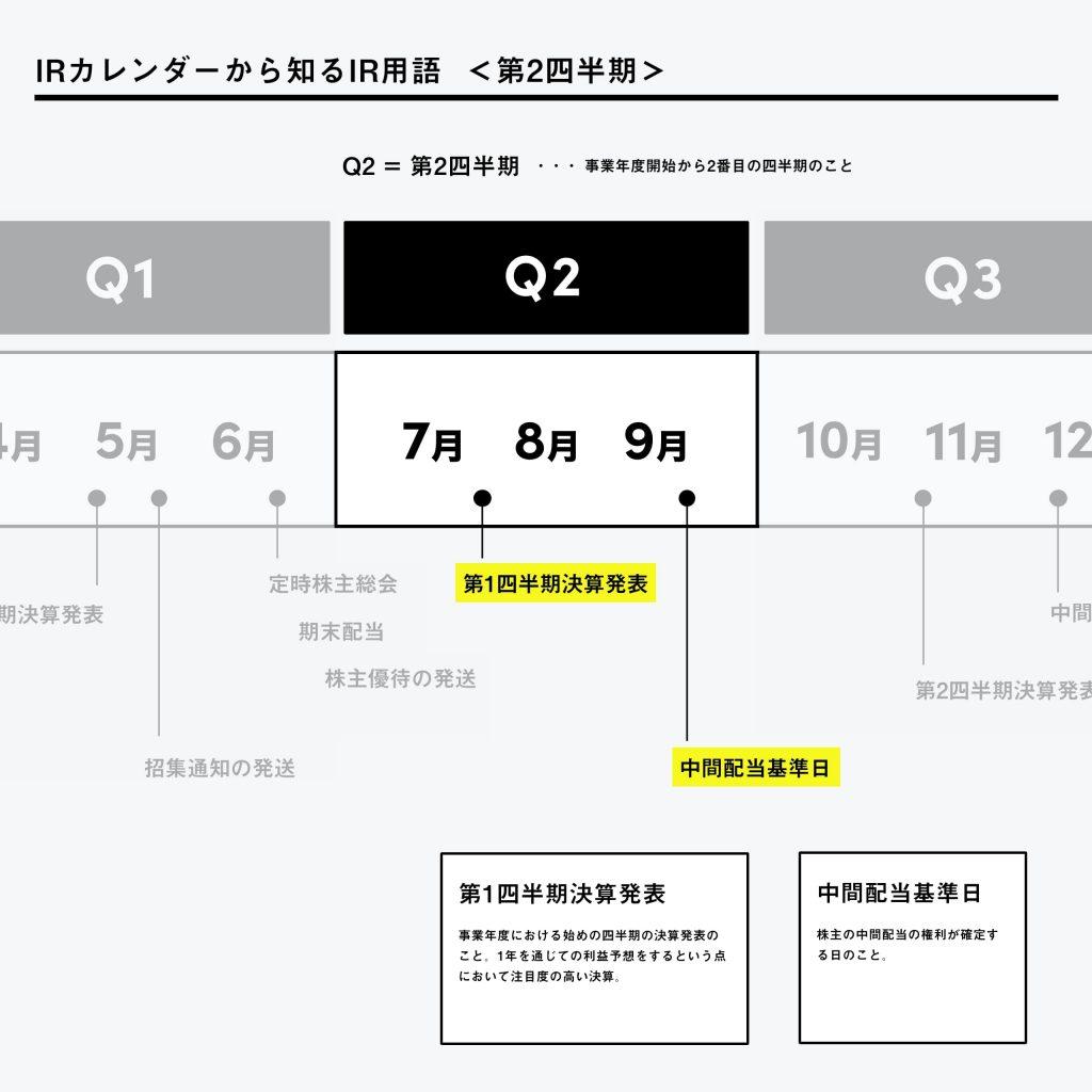 IRカレンダー-IR用語